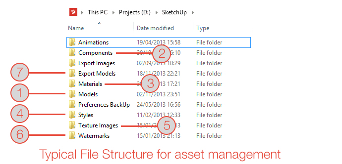 typical folder structure for SketchUp libraries
